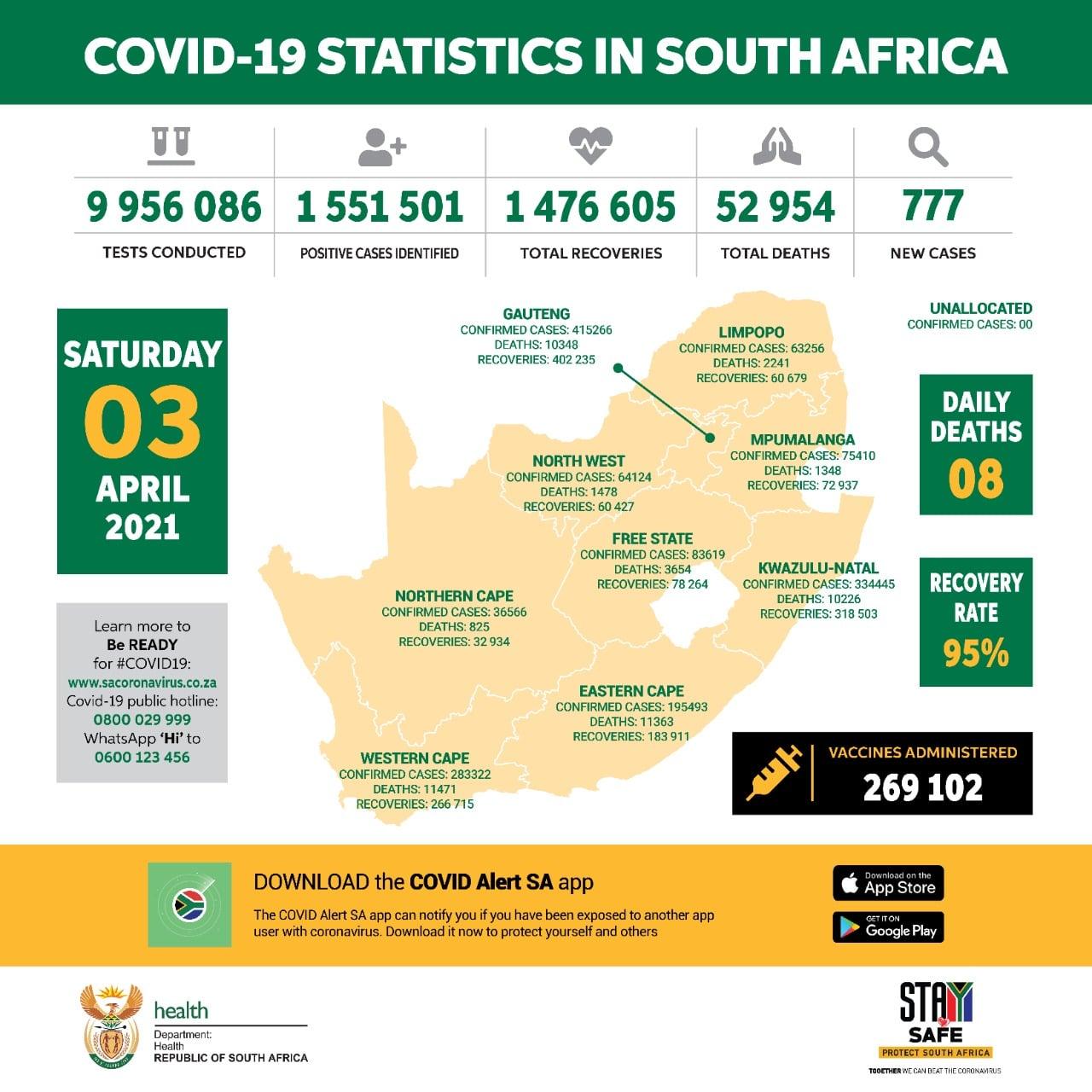Update On Covid-19 (03rd April 2021) - SA Corona Virus ...